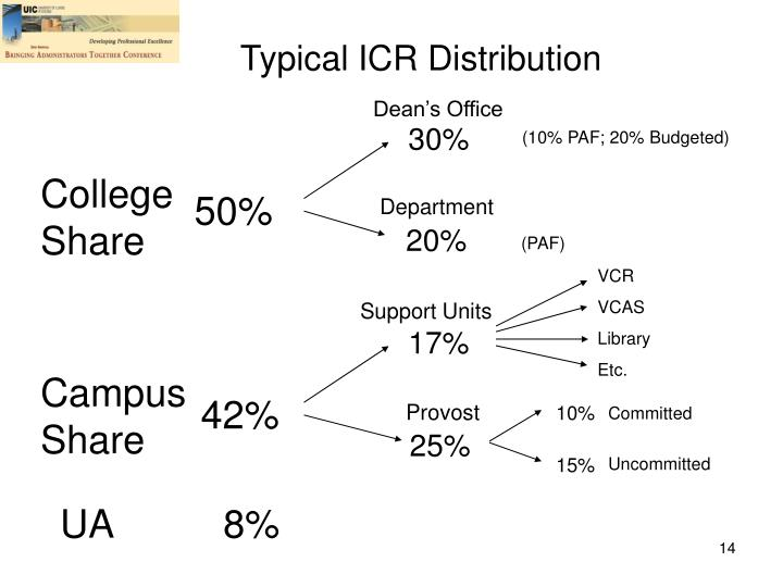 Typical ICR Distribution