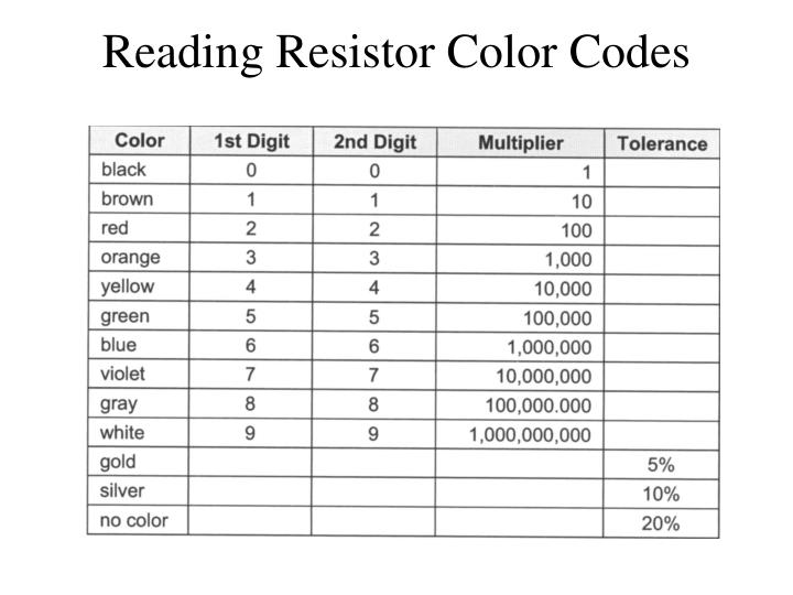 Reading Resistor Color Codes