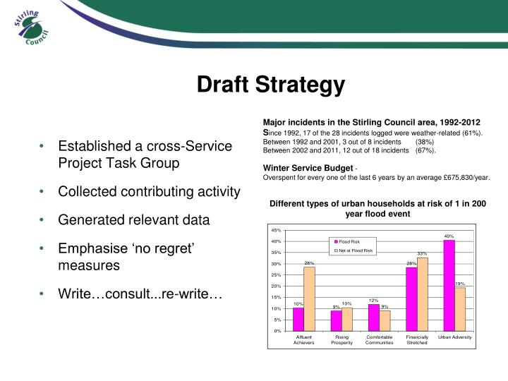 Draft Strategy