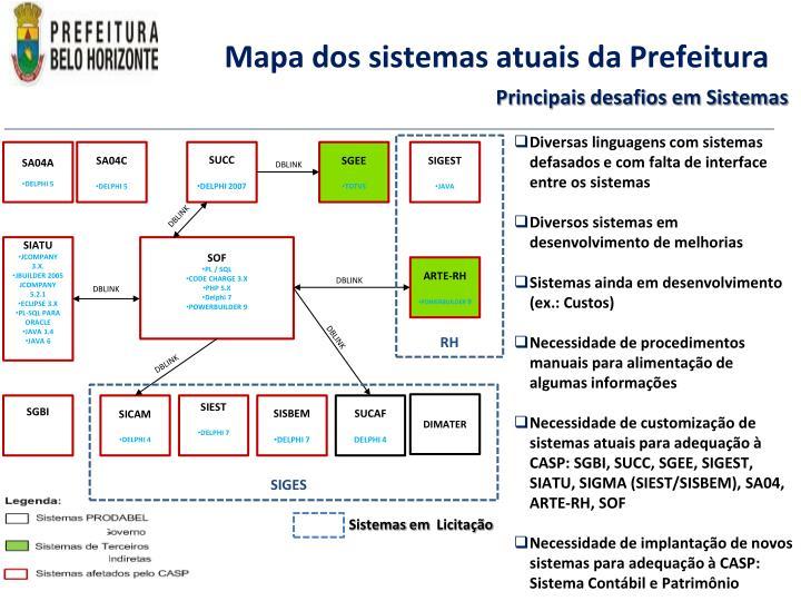 Mapa dos sistemas atuais da Prefeitura