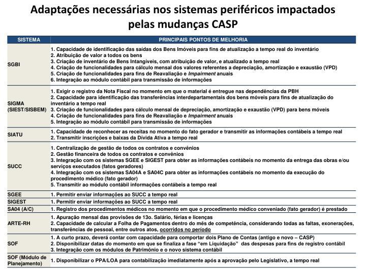 Adaptações necessárias nos sistemas periféricos impactados pelas mudanças CASP