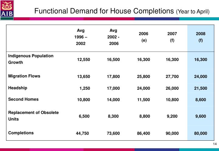 Functional Demand for House Completions