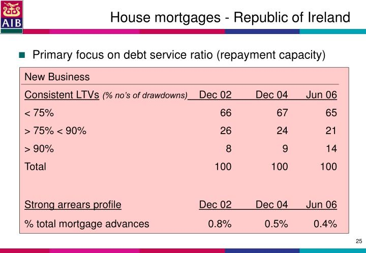 House mortgages - Republic of Ireland