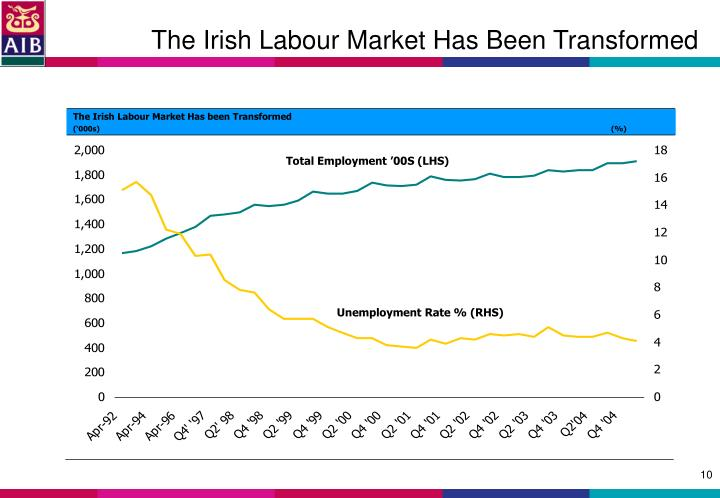 The Irish Labour Market Has Been Transformed