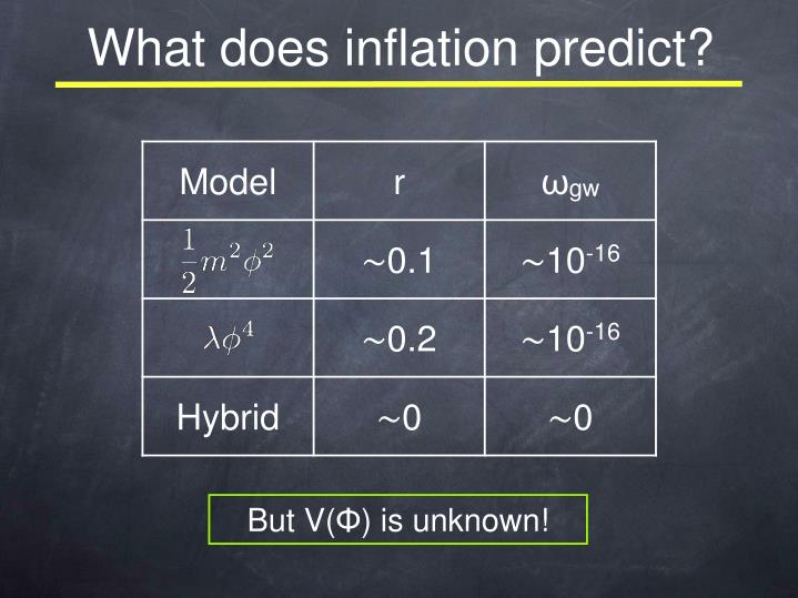 What does inflation predict?