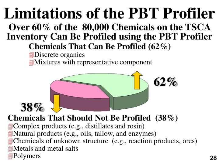 Limitations of the PBT Profiler