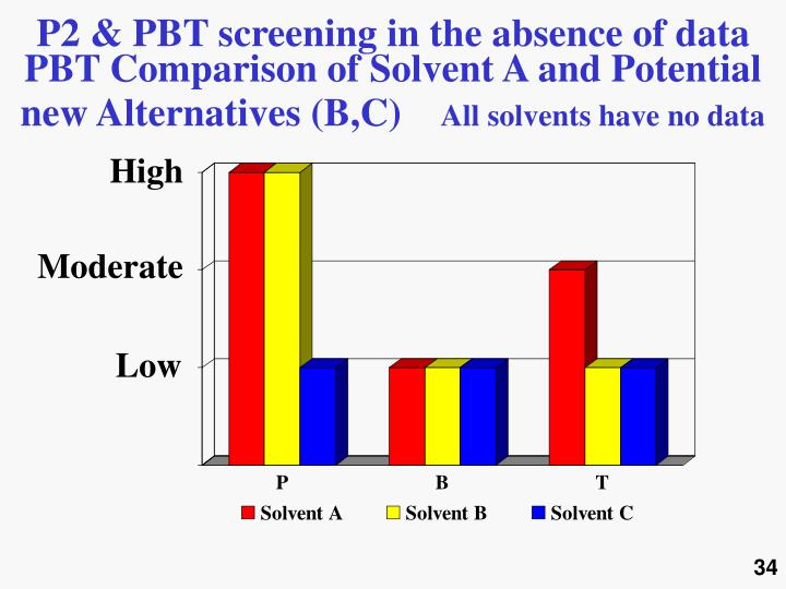 P2 & PBT screening in the absence of data