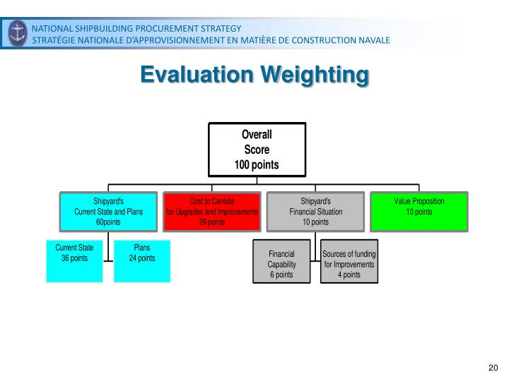 Evaluation Weighting