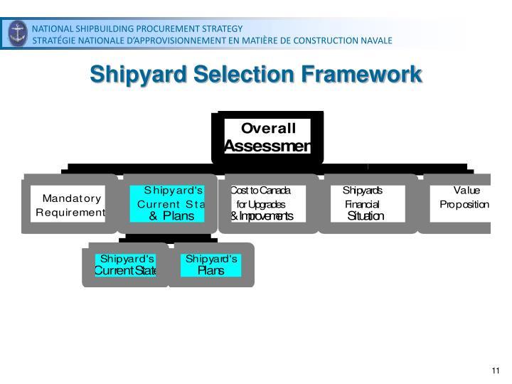 Shipyard Selection Framework