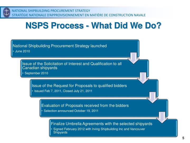 NSPS Process - What Did We Do?