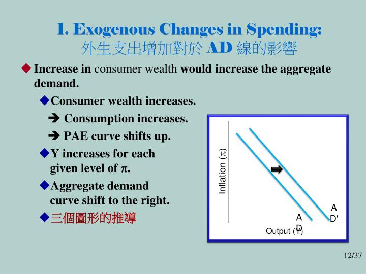 1. Exogenous Changes in Spending: