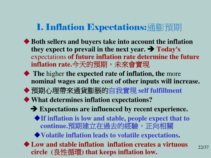 1. Inflation Expectations: