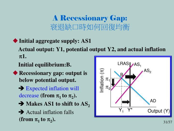 A Recessionary Gap: