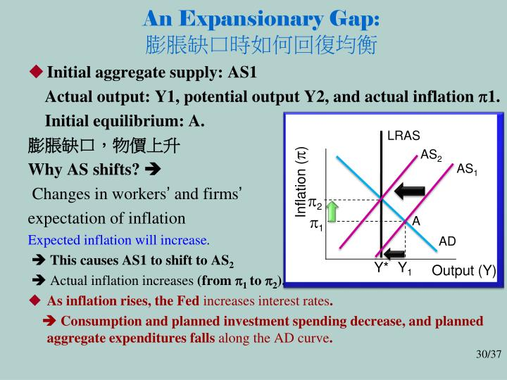 An Expansionary Gap:
