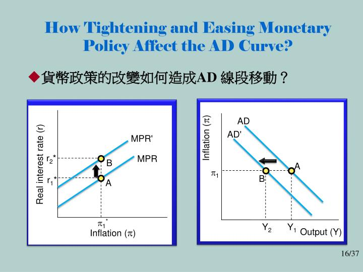 How Tightening and Easing Monetary Policy Affect the AD Curve?
