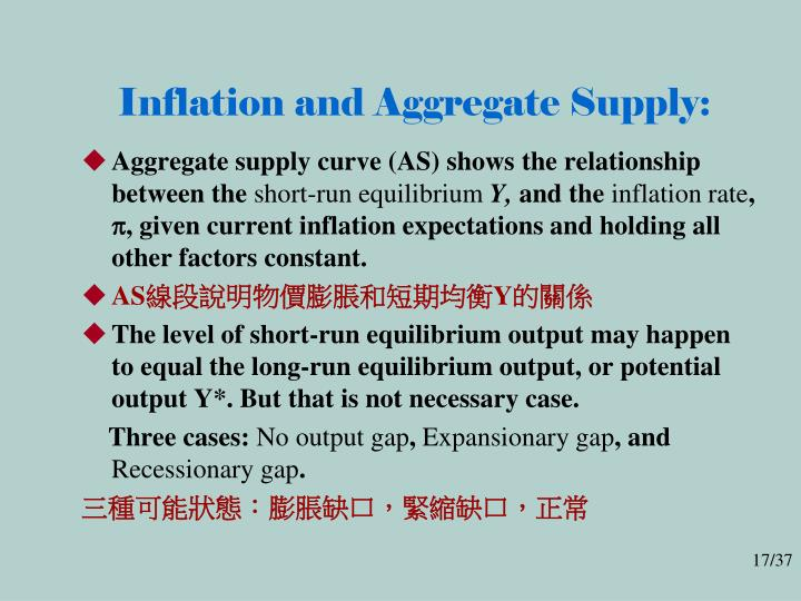 Inflation and Aggregate Supply: