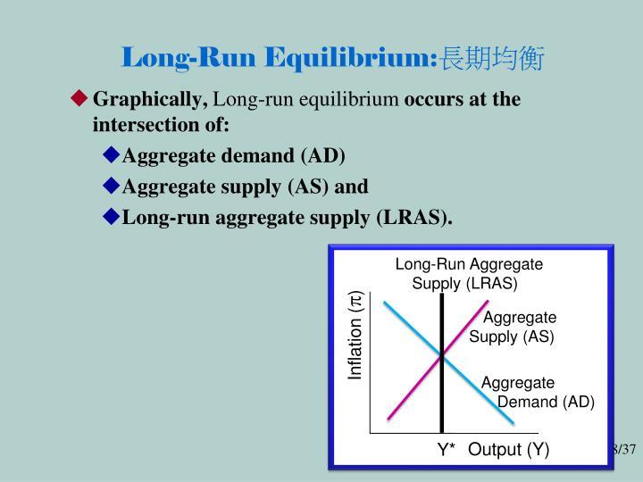Long-Run Equilibrium: