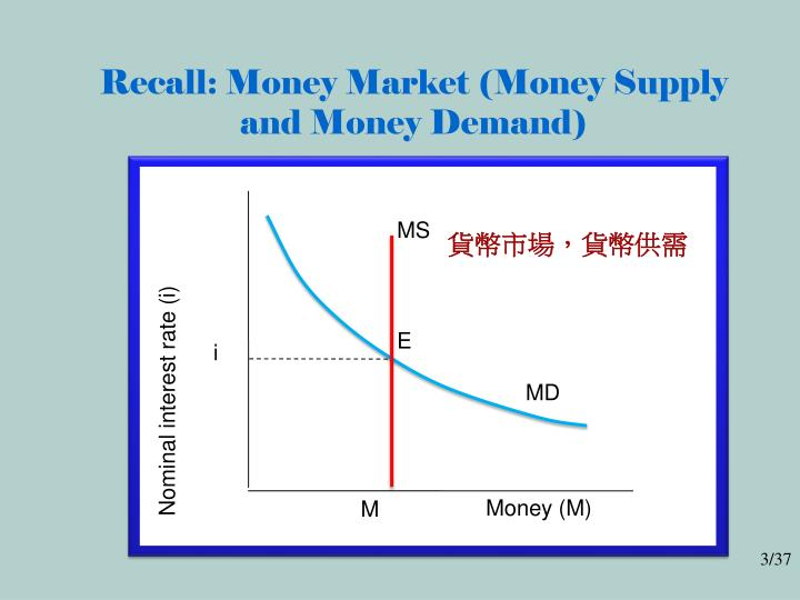 Recall: Money Market (Money Supply and Money Demand)