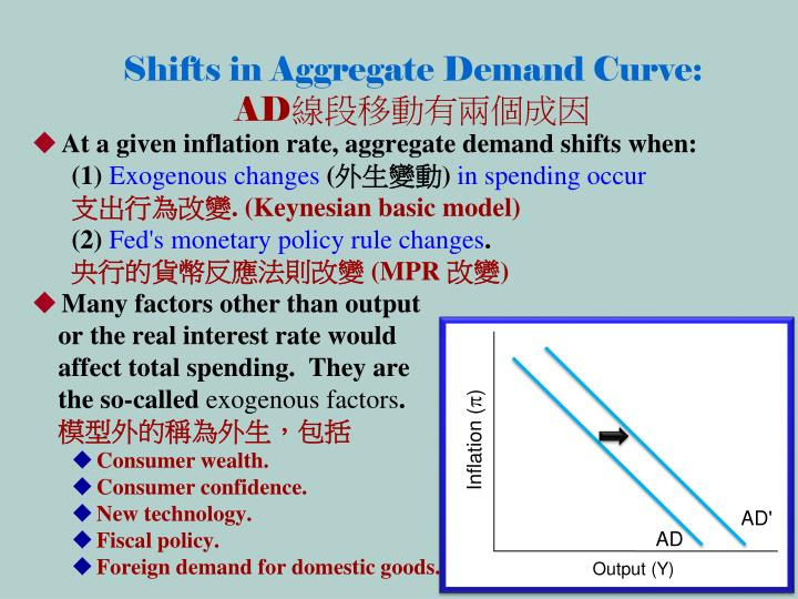 Shifts in Aggregate Demand Curve: