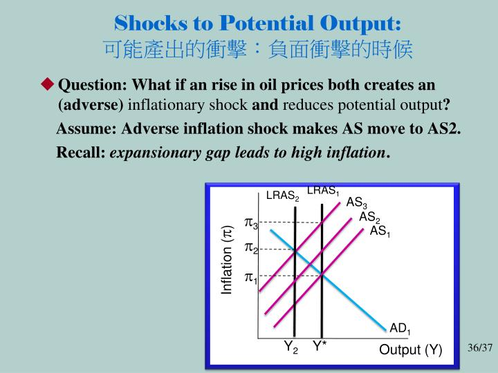 Shocks to Potential Output: