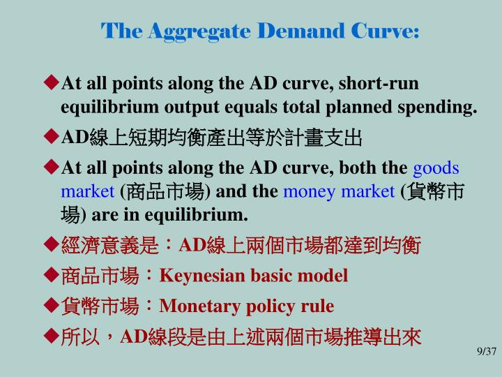 The Aggregate Demand Curve:
