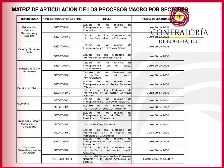 MATRIZ DE ARTICULACIÓN DE LOS PROCESOS MACRO POR SECTORES
