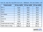 unik 52 soja 30 4 kg ecm 4 0 3 4 mj lkpris 341 re halter 0