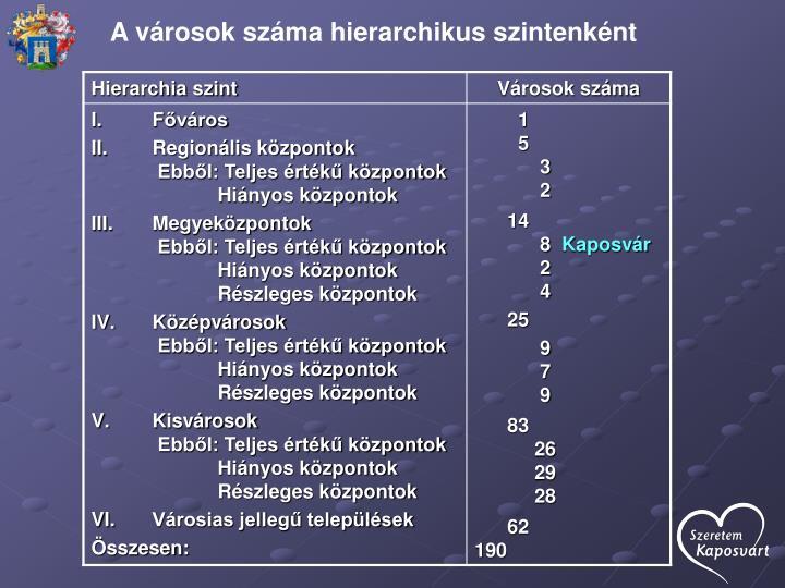 A városok száma hierarchikus szintenként