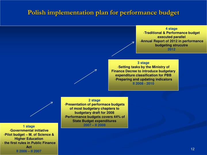Polish implementation plan for performance budget