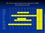 the deficit in general government finances to gdp selected eurozone ms