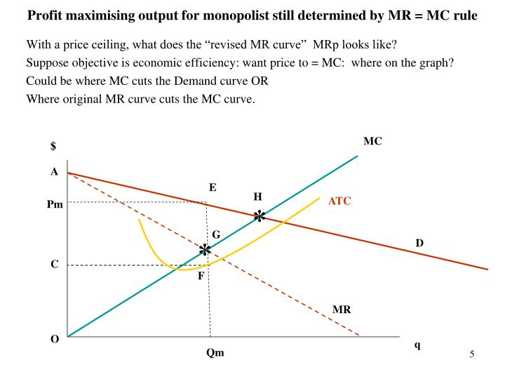 Profit maximising output for monopolist still determined by MR = MC rule