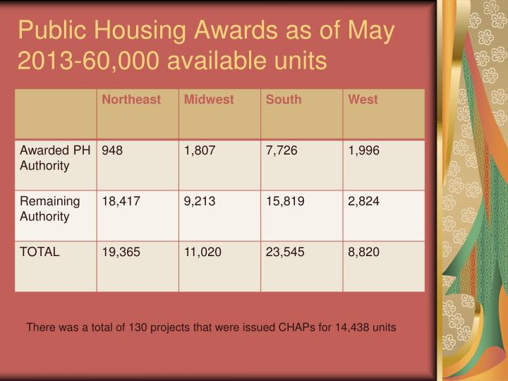 Public Housing Awards as of May 2013-60,000 available units