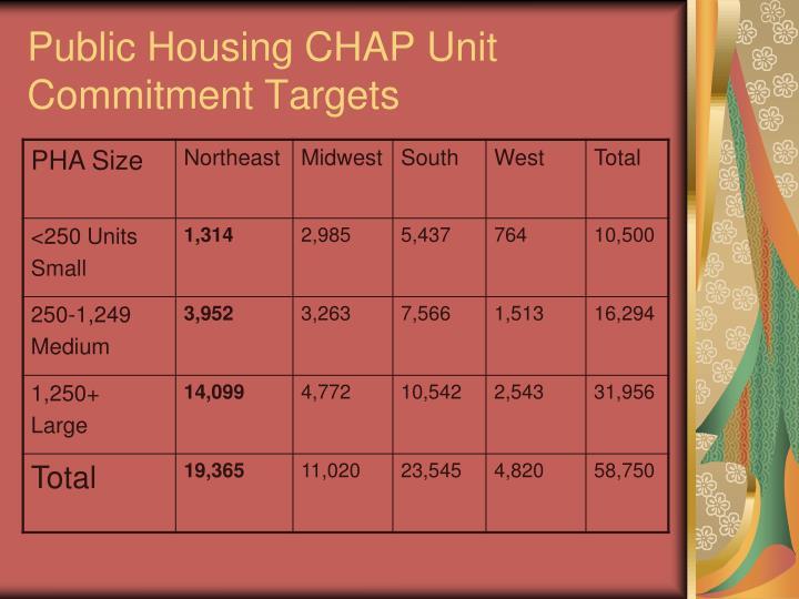 Public Housing CHAP Unit Commitment Targets