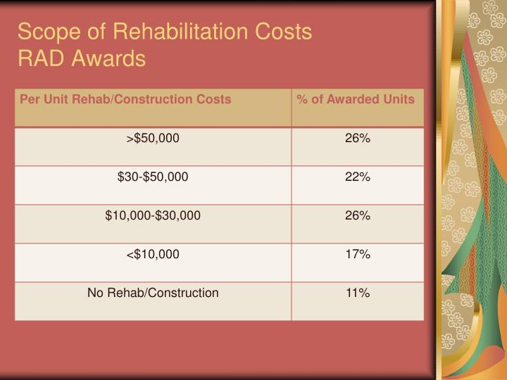 Scope of Rehabilitation Costs