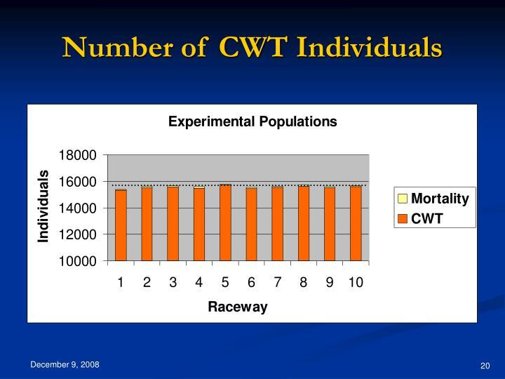 Number of CWT Individuals
