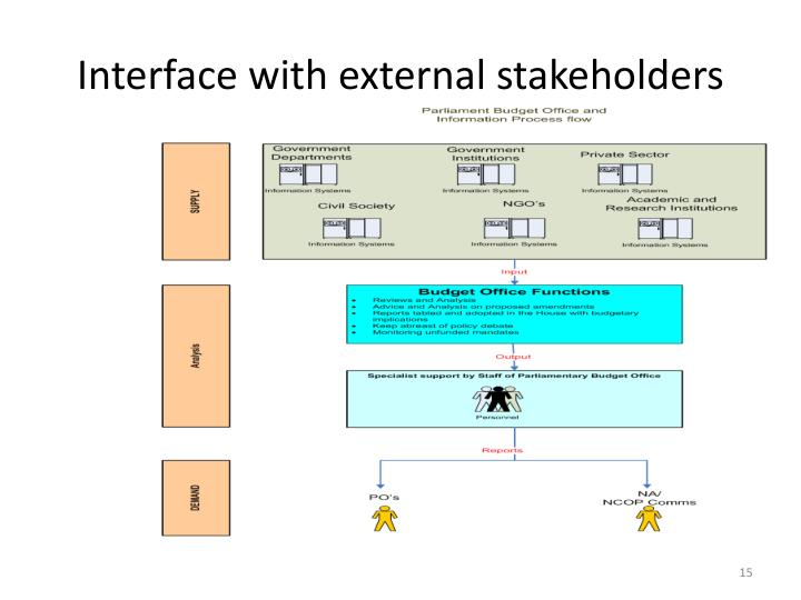 Interface with external stakeholders