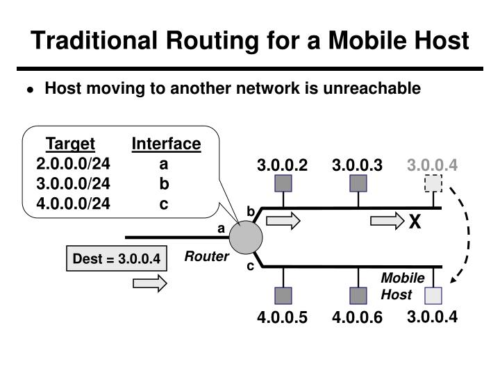 Traditional Routing for a Mobile Host