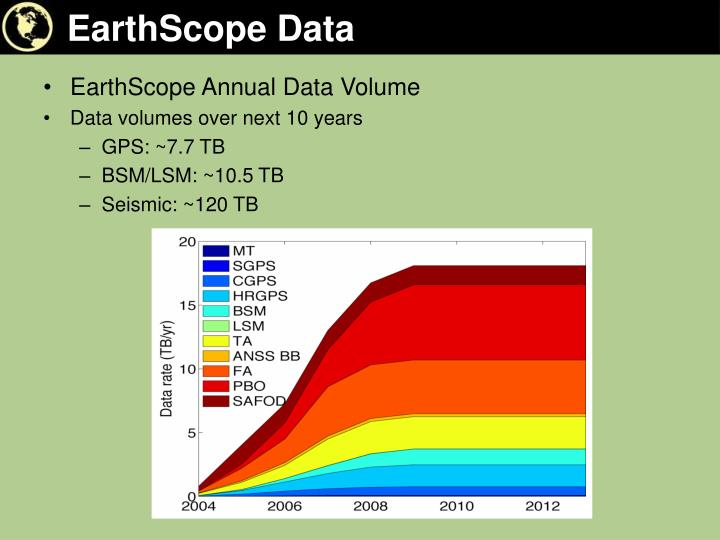 EarthScope Data
