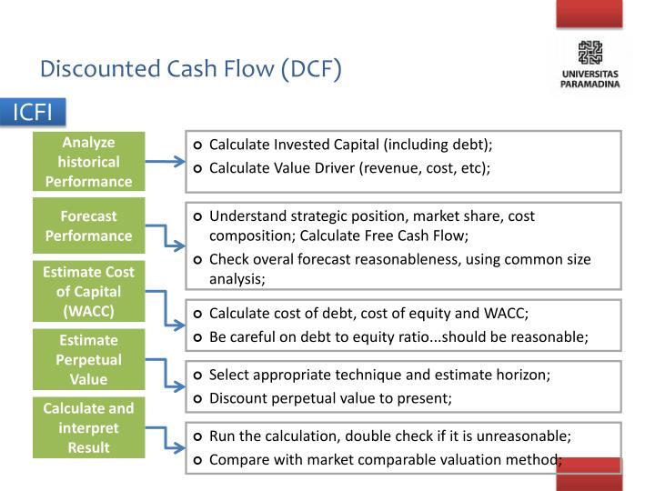 Discounted Cash Flow (DCF)