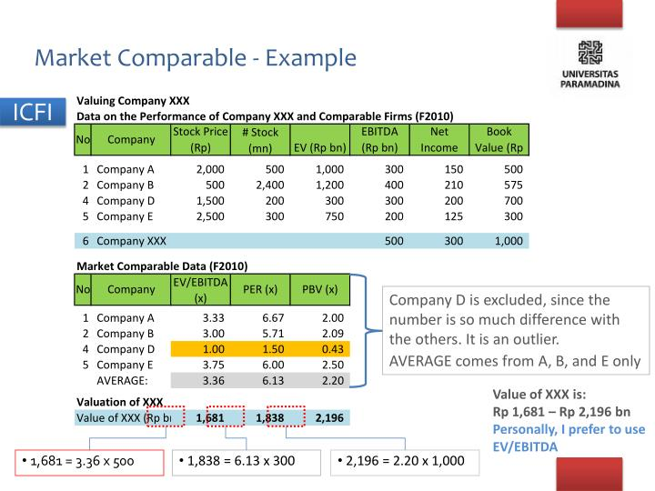 Market Comparable - Example