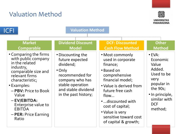 Valuation Method