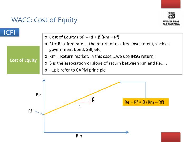WACC: Cost of Equity
