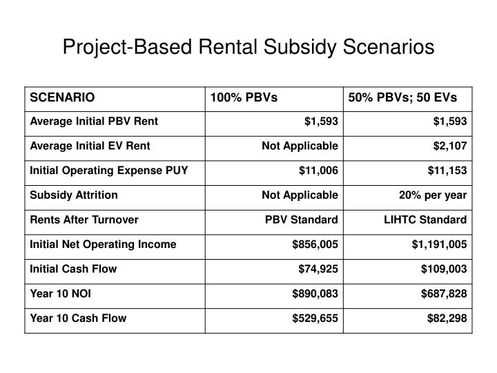 Project-Based Rental Subsidy Scenarios