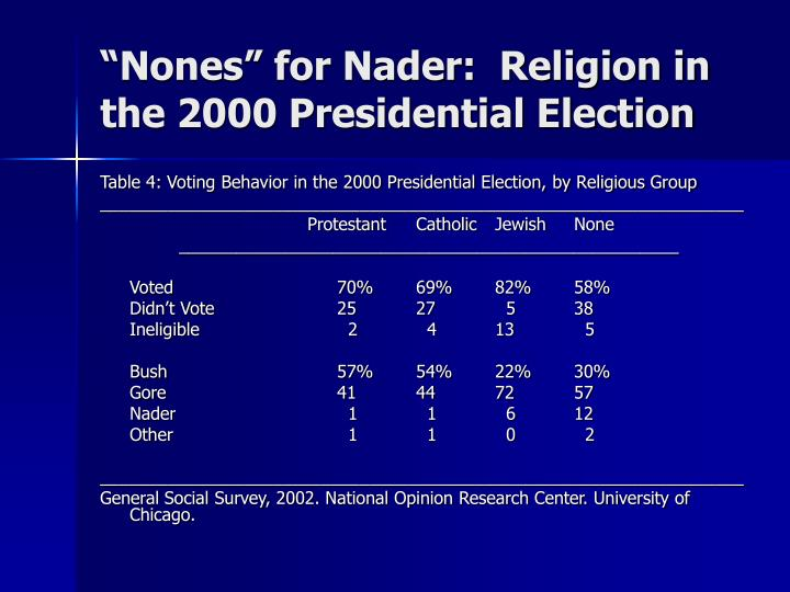 """""""Nones"""" for Nader:  Religion in the 2000 Presidential Election"""
