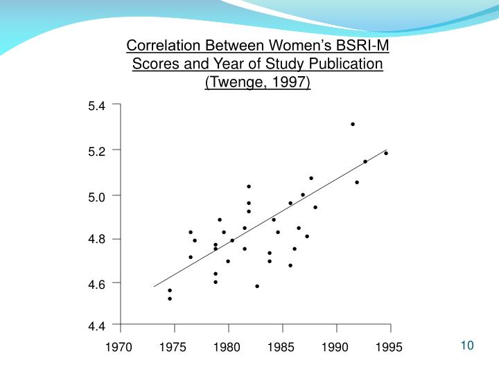 Correlation Between Women's BSRI-M Scores and Year of Study Publication