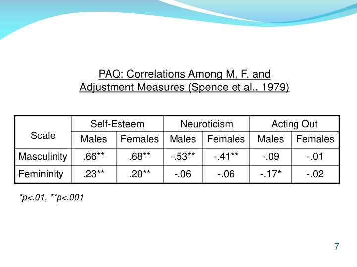 PAQ: Correlations Among M, F, and Adjustment Measures (Spence et al., 1979)