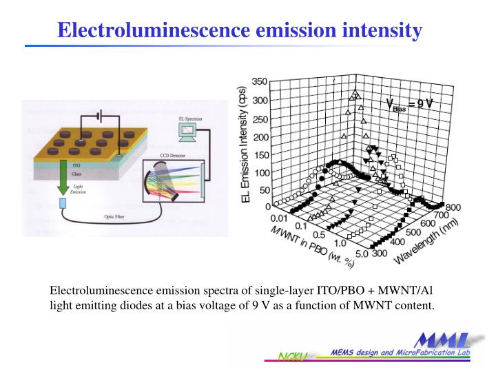Electroluminescence emission intensity