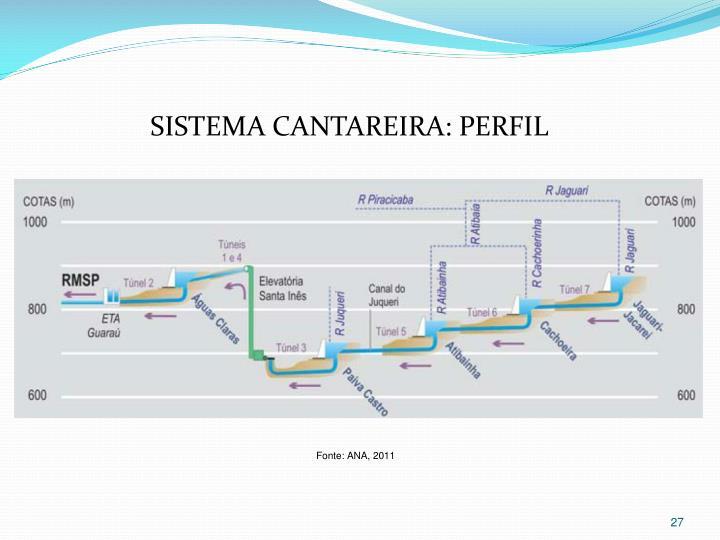 SISTEMA CANTAREIRA: PERFIL