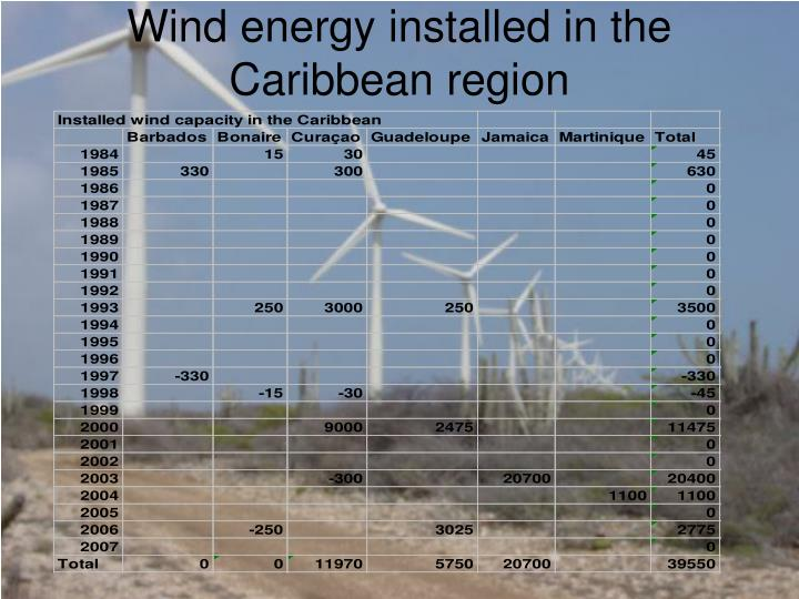 Wind energy installed in the Caribbean region