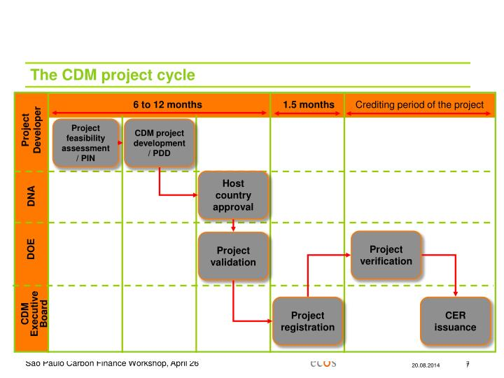 The CDM project cycle